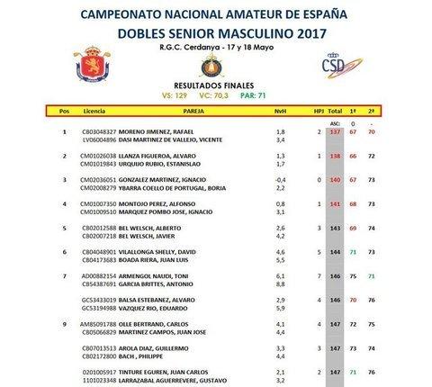 Golf La Cuesta - Nacional Amateur de España Dobles Senior Masculino 2017 - Club de Golf La Cuesta